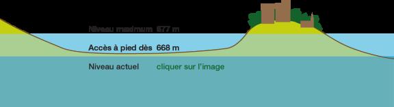 niveau_lac